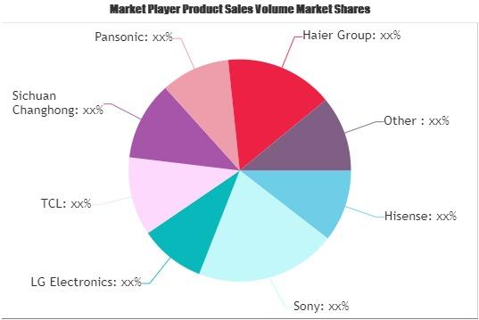 OLED TV Market