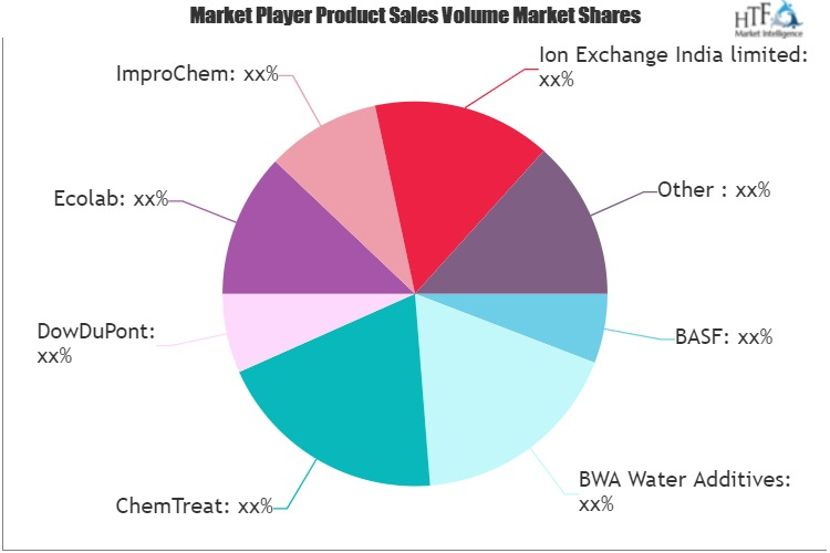 Oil and Gas Water Treatment Chemicals Market