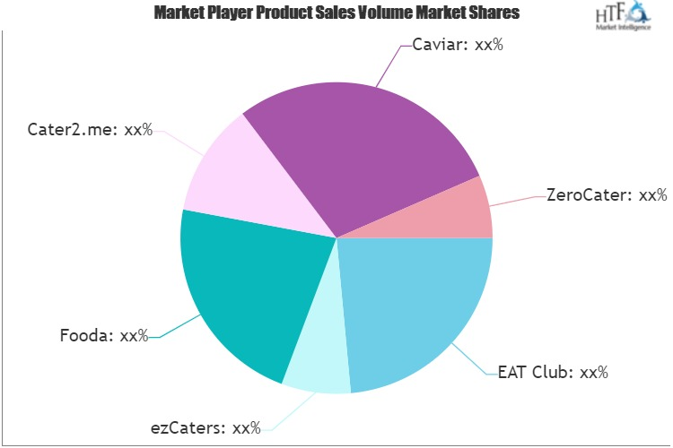 On-Demand Catering Software Market
