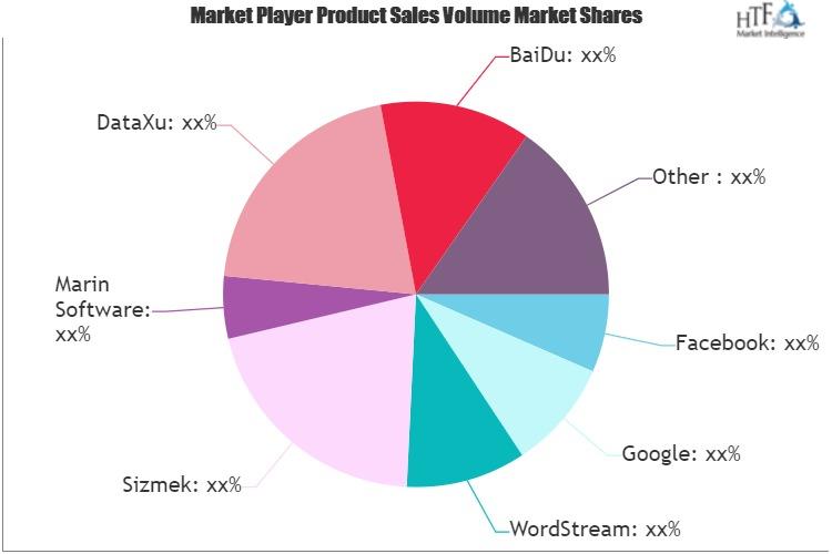 Online Advertising Platform Market