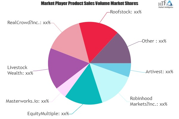 Online Alternative Investments Market