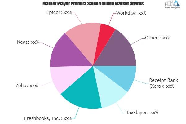 Online Bookkeeping Software Market