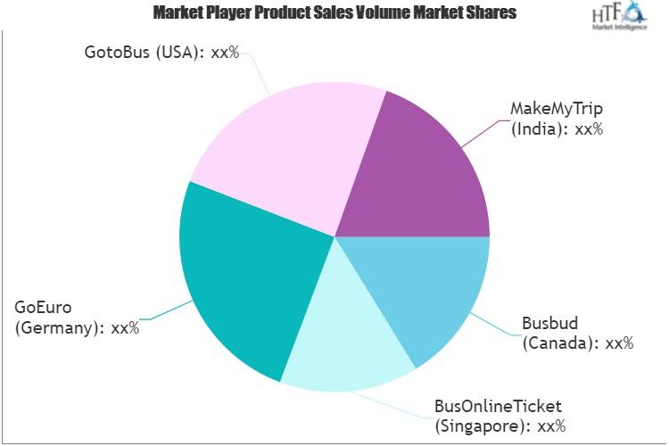Online Bus Ticketing Services Market