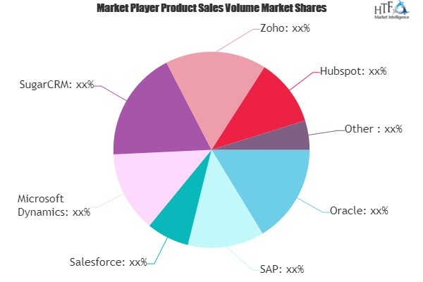 Online CRM Software Market