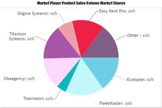 Online Car Rental Software Market