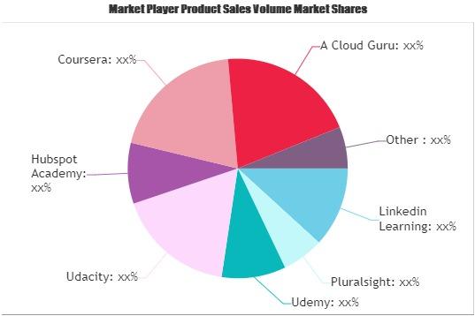 Online Courses Market