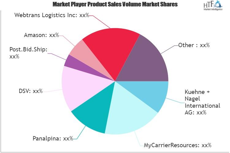 Online Freight Platform Market