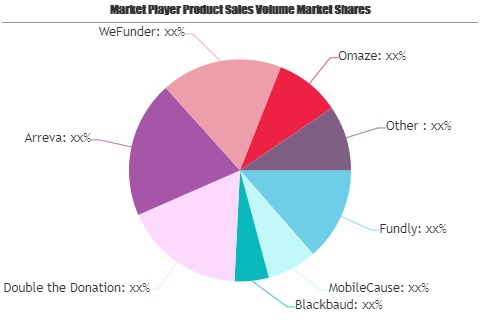 Online Fundraising Software Market
