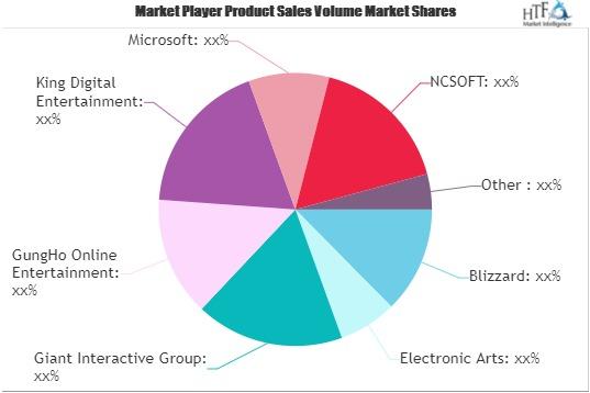 Online Gaming Market