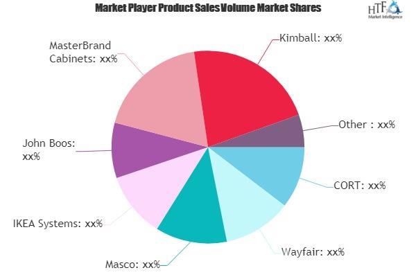 Online Household Furnitures Market