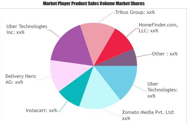 Online Hyperlocal Service Market