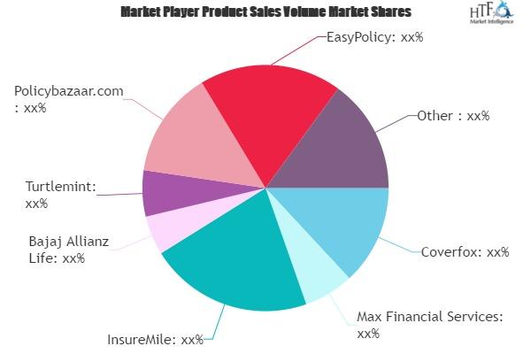 Online Insurance Market