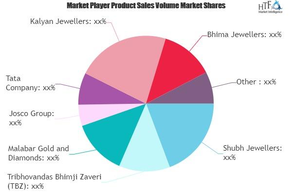 Online Jewellery Market
