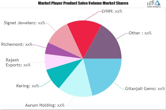 Online Jewellery Retail Market