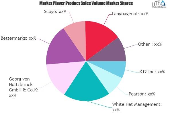 Online K-12 Education Market