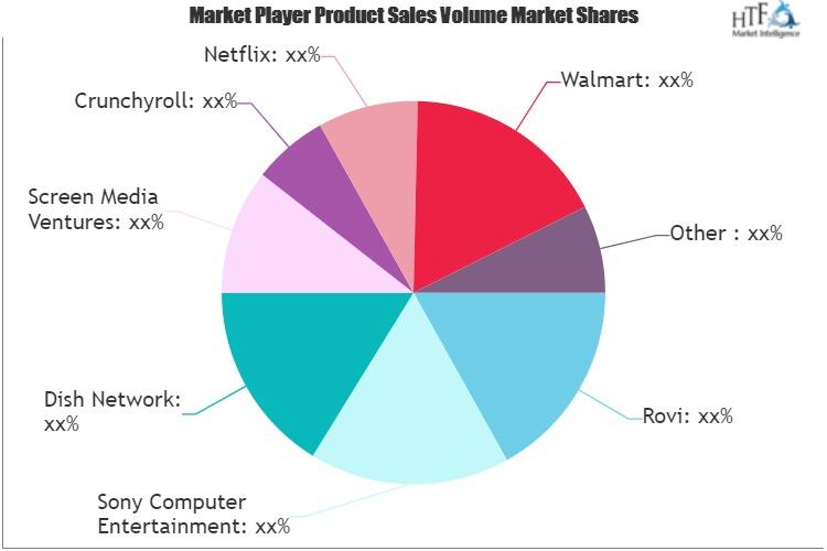 Online Movies Market