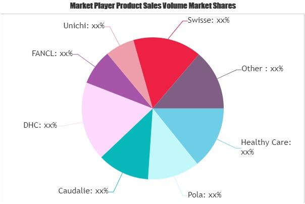 Oral Cosmetics Market
