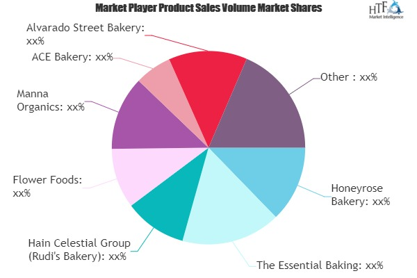 Organic Bakery Market