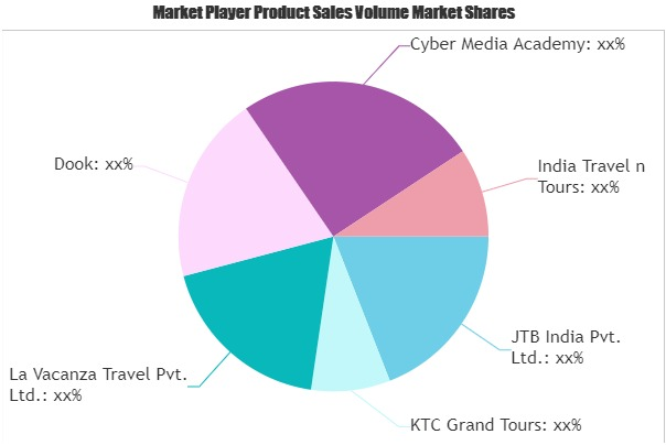 Outbound Tourism Market