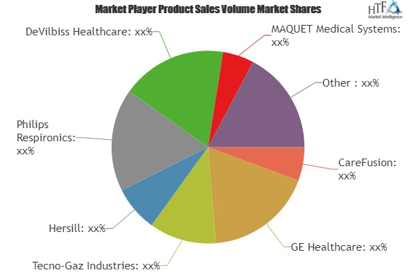 Oxygen Delivery System Market