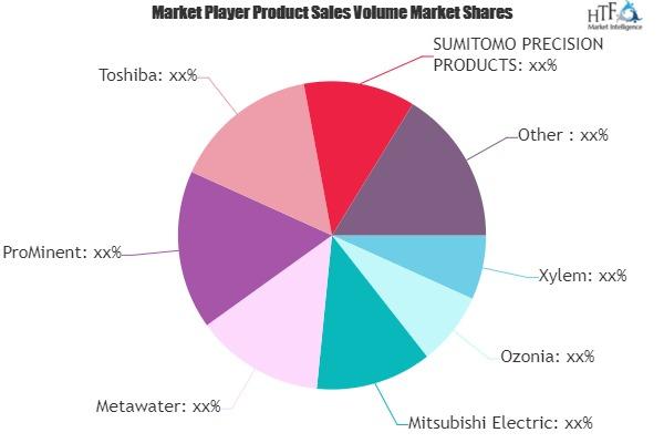 Ozone Disinfection Market