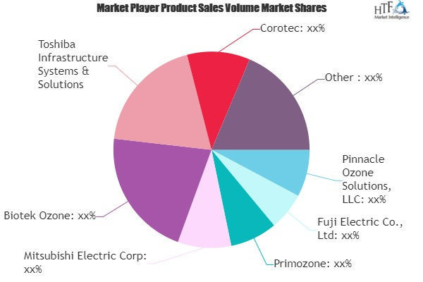 Ozone Generation Market