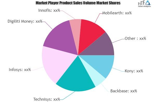 PC Digital Banking Market