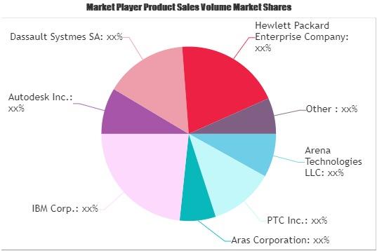 PLM Software Market