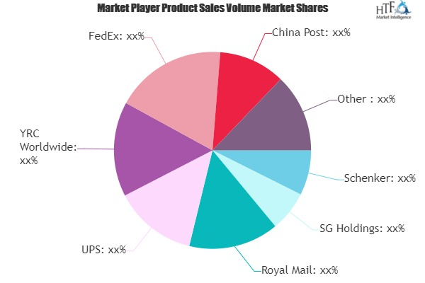 Package Delivery Market