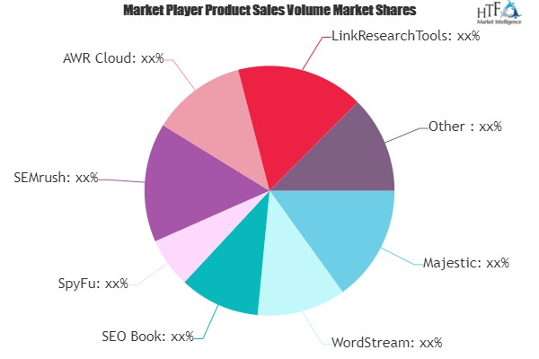 Paid Search Software Industry Market