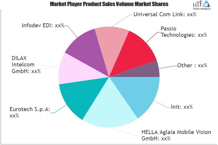 Passenger Count System Market