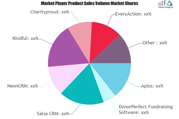 Peer-to-Peer Fundraising Software Market