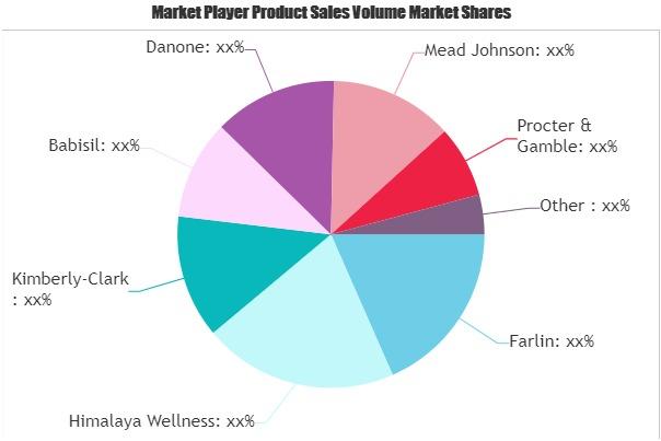 Personal Care Market