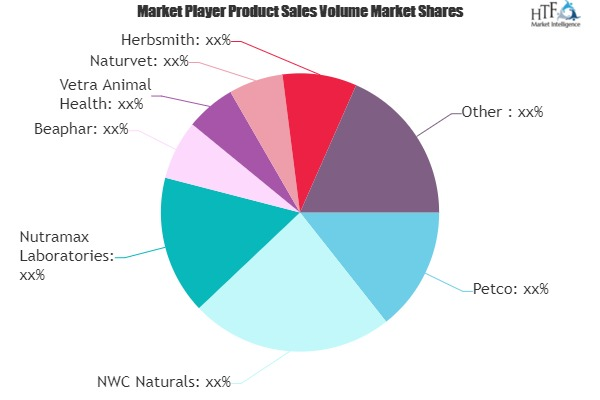 Pet Dietary Supplements Market