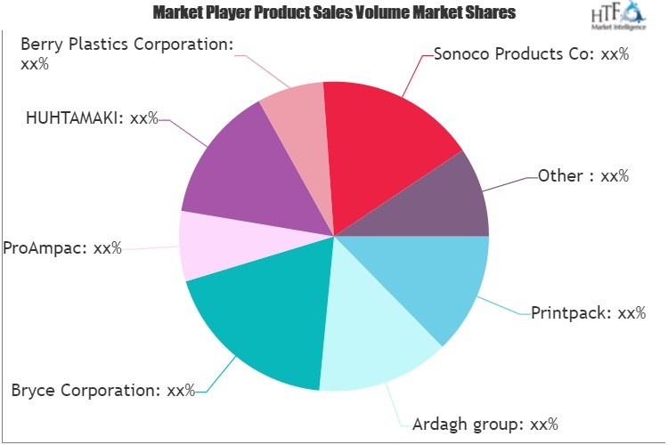 Pet Food and Pet Product Packaging Market
