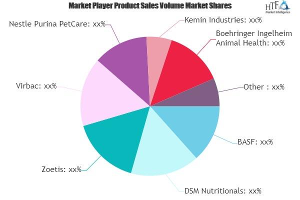 Pet Nutraceuticals Market