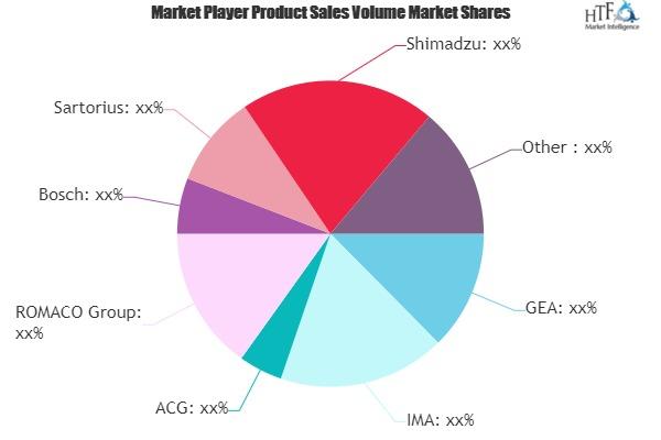 Pharma Processing Equipment Market