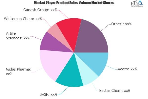 Pharmaceutical Intermediates Market