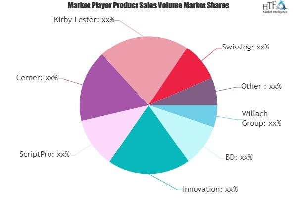 Pharmacy Automation Market (1)