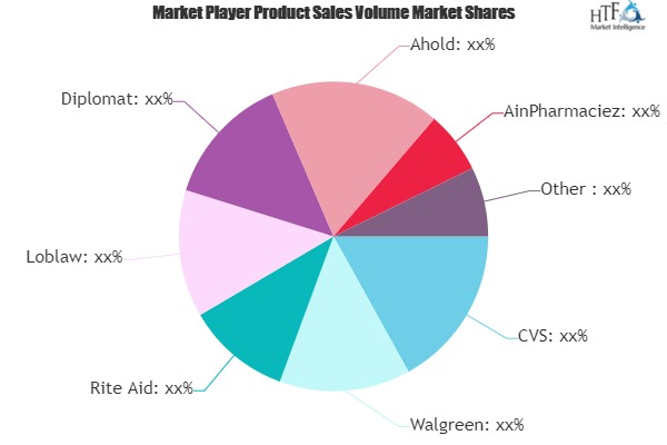 Pharmacy Retailing Market