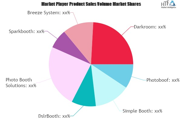 Photo Booth Software Market