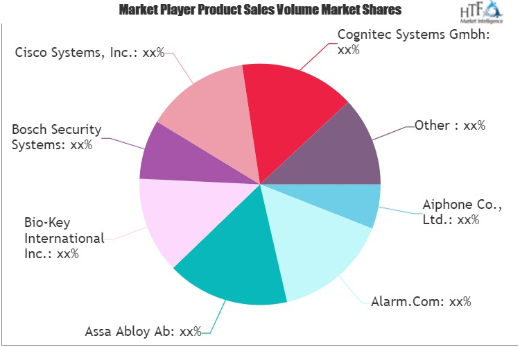 Physical Intrusion Detection & Prevention Systems (PID&PS) Market