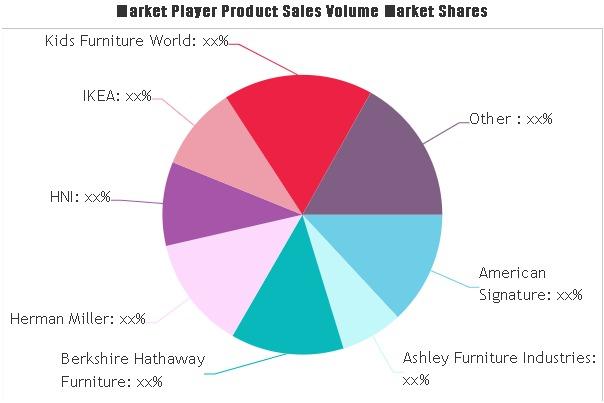Playroom Furniture Market