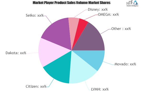 Pocket Watch Market