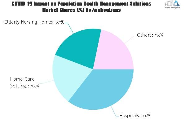Population Health Management Solutions Market