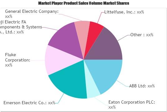 Power Monitoring Market
