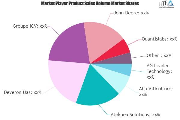 Precision Viticulture Services Market
