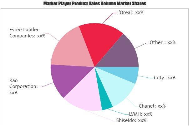 Premium Cosmetic Market