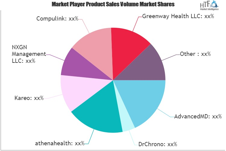Prescription Writing Software Market