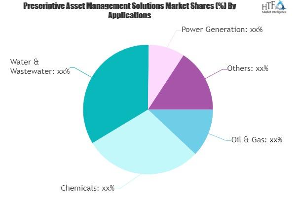 Prescriptive Asset Management Solutions Market